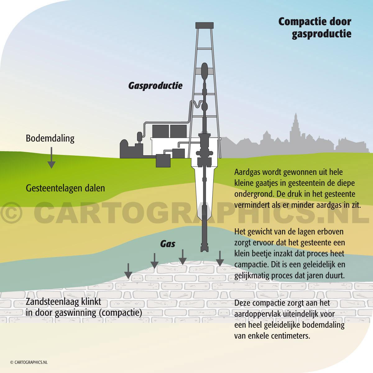 Compactie door gasproductie